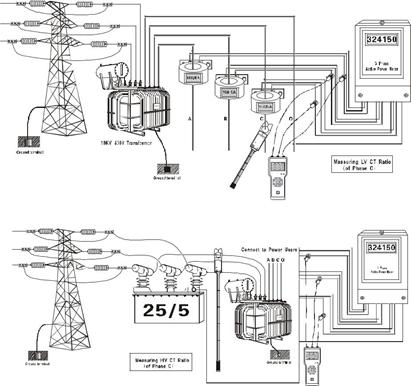 Three-Channel Wireless HV CT Ratio Tester